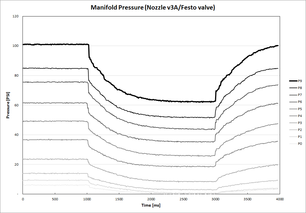 First data Nv3A Festo Pressure (1).jpg