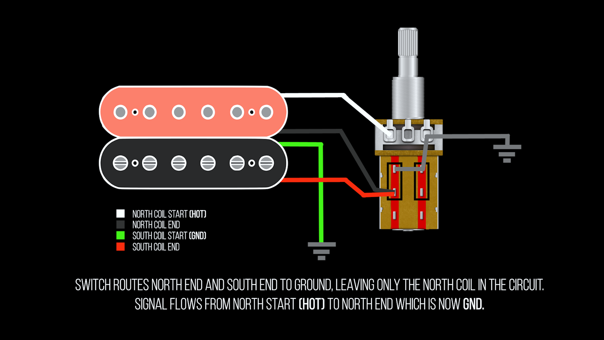 Coil Splitting a humbucker using a Push/Pull potentiometer. With the end of the north coil connected to ground, signal cannot reach the south coil, effectively removing it from the circuit.
