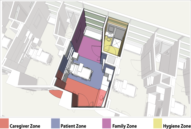 - New Patient room zones allow for more efficient use of space – especially allowing family to engage in complementary care while patient is in hospital. This reduces re-admissions because the family knows how to assist with care at home.