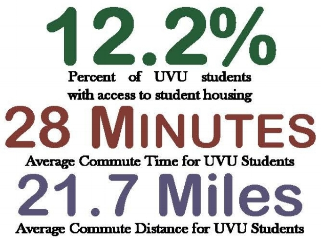 Because there isn't enough housing, the average UVU student is forced to commute almost one hour a day.  Learn More .