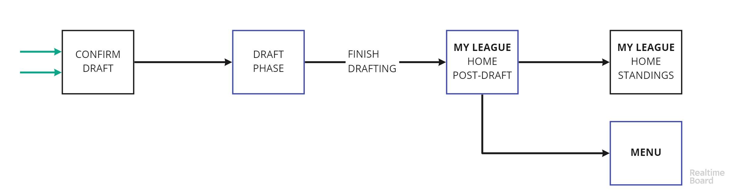 Draft & Post-Draft