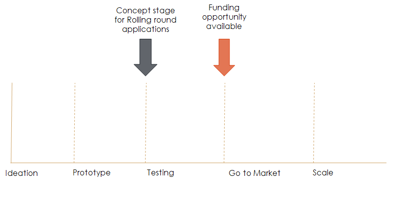 Rolling round application stage and funding opportunity