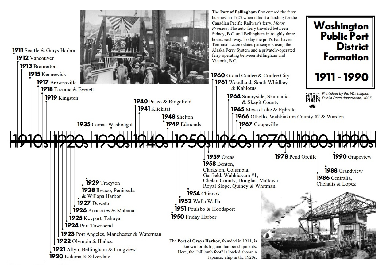 ONE HUNDRED YEARS OF PORTS IN WASHINGTON - As settlers migrated across the country, they often chose locations near water. Washington State was no different – with many deep harbors and navigable rivers, towns sprung up throughout the state, dependent on access to water for movement of goods and people.In 1889, the new state constitution declared that these beds of navigable waters belonged to the people, and gave the Legislature power to designate which of those beds would become harbors. In 1911, after citizens lobbied for the right to control access to the waterfront, the Legislature passed the Port District Act, allowing the people to form a port district and elect commissioners to govern it.In September of 1911, the Port of Seattle was formed, becoming the first autonomous municipal corporation in the nation to engage in port terminal operation and commerce development. The Port of Grays Harbor was formed shortly thereafter. Since then, more than 80 port districts have formed in Washington, all contributing to the state's healthy trade economy.Currently, there are 75 public port districts in Washington. Large and small, east and west, Washington's ports are active in many different areas of economic development, providing jobs and economic stimulation for their communities.