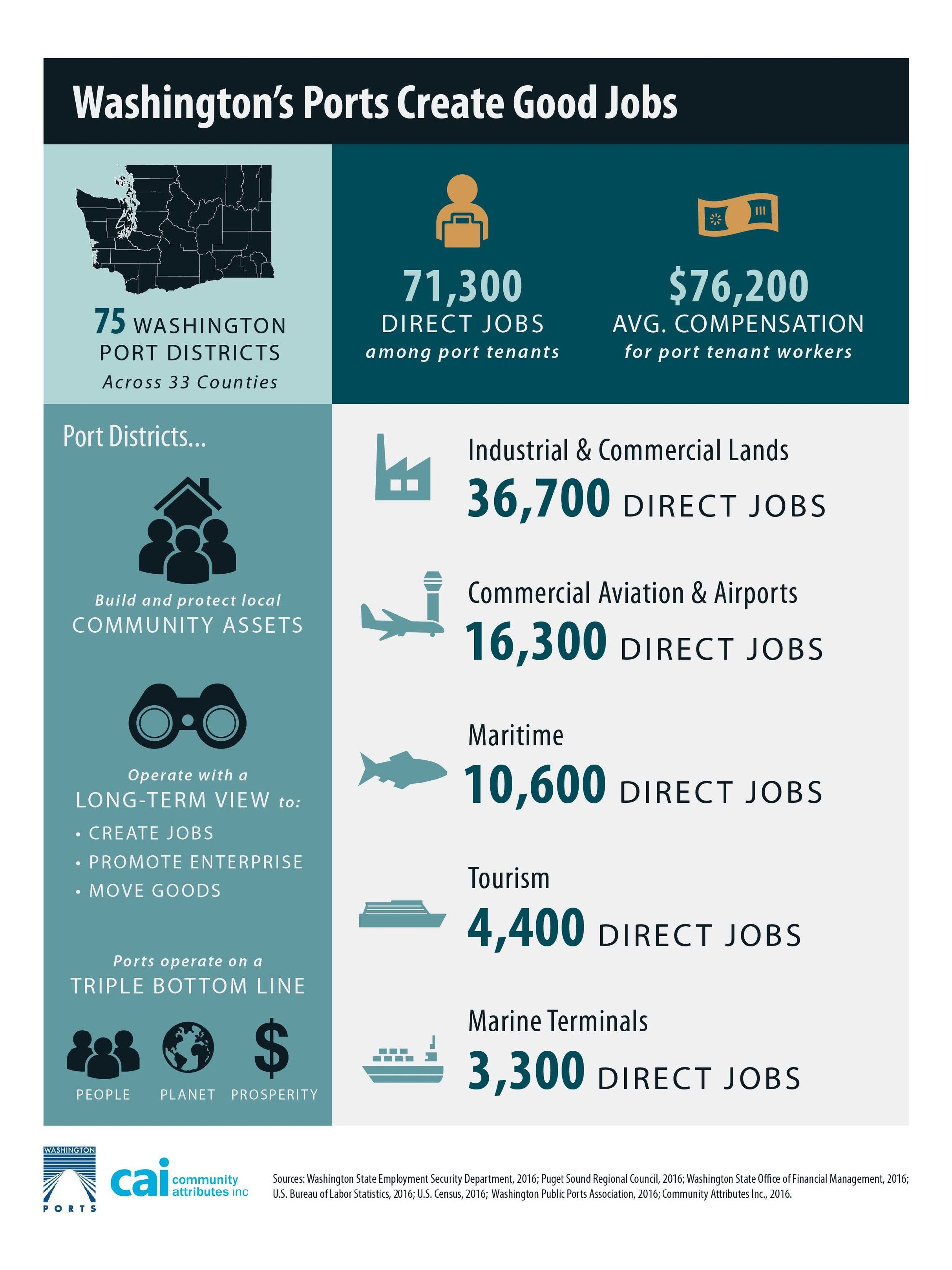 2CAI-WPPA+Economic+Impact+and+Jobs+Analysis+March+2017.jpg