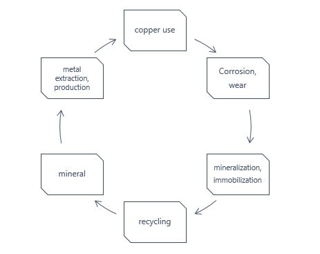 life-cycle copper