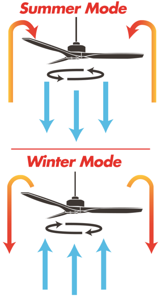 ceiling fan direction.png
