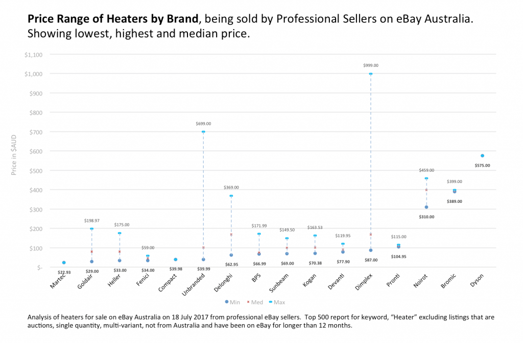 2. ShelfTrend_Heater_Brands_Price-Positioning-2017-1-1024x673.png