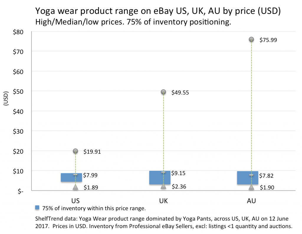 ALL_Yoga-Pant_eBay_PriceRange-1024x796.png