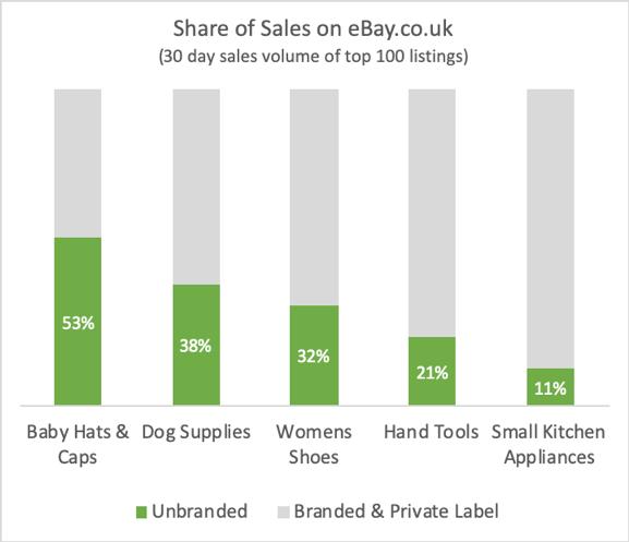 Tips For Selling White Labels On Ebay Shelftrend