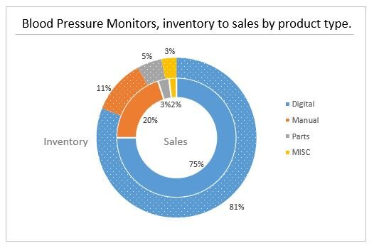 White Label Brands Are The Top Sellers Of Blood Pressure Monitors On Ebay Shelftrend