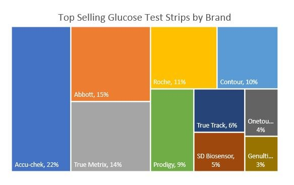 Glucose Testing Strips The Sales Driver For Ebay S Diabetes Care Category Shelftrend