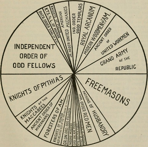 The cyclopædia of fraternities; a compilation of existing authentic information and the results of original investigation as to more than six hundred secret societies in the United States (1899)