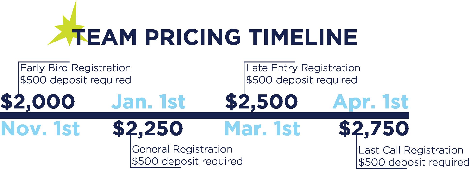 Team Pricing Timeline .png