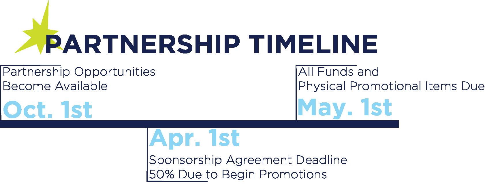 Partnership Timeline.png
