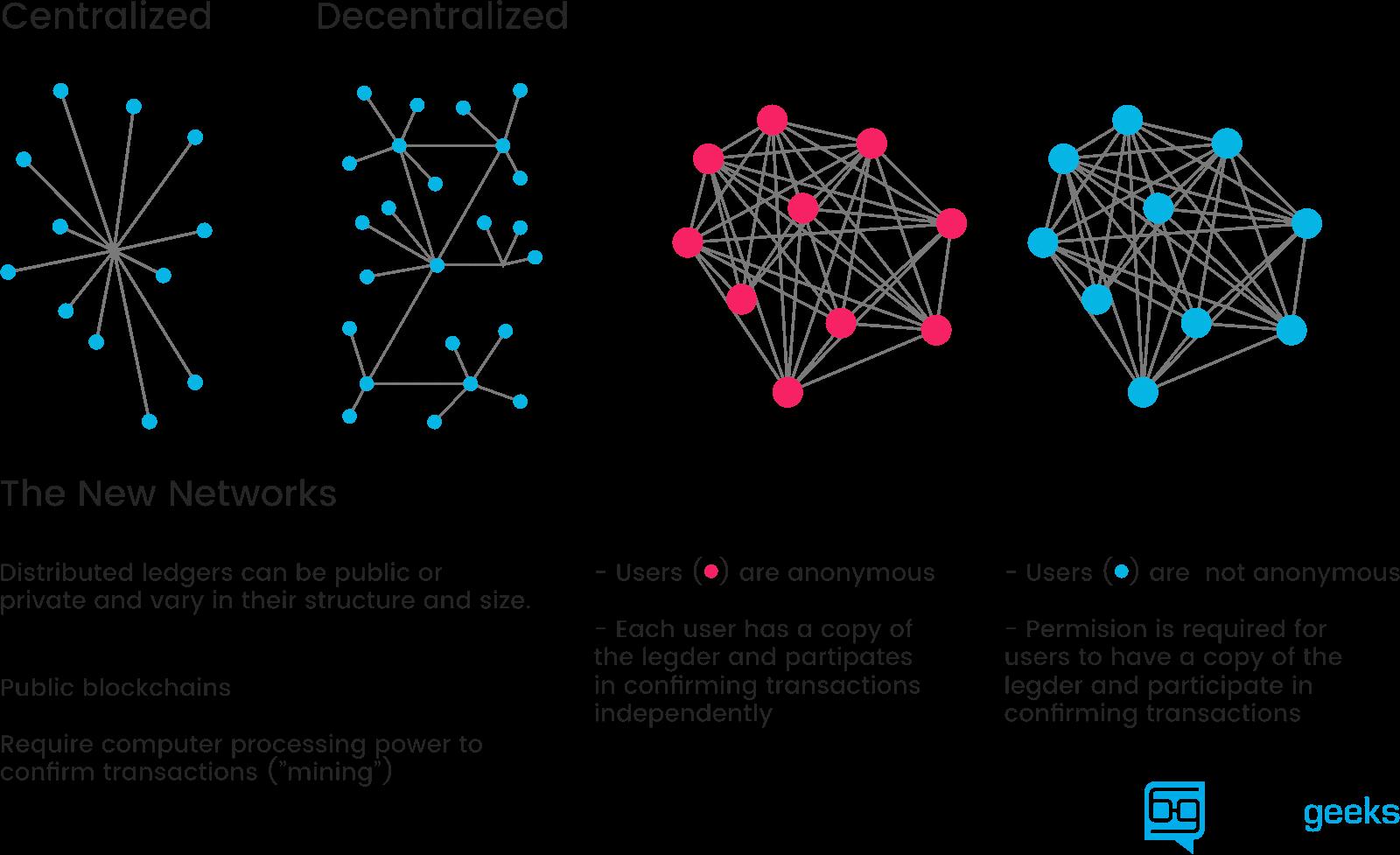 Figure 2. Blockgeeks Illustration of the Different Network Types.