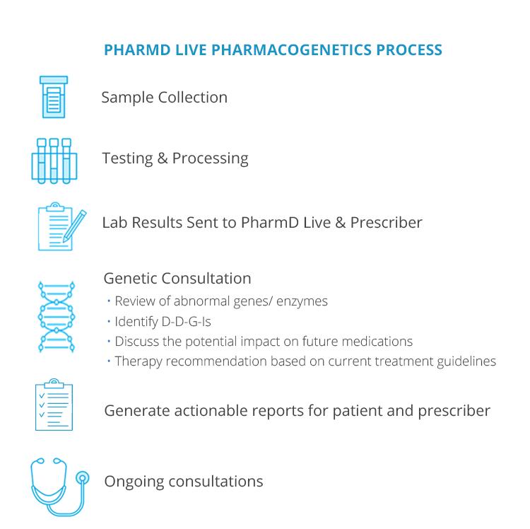 Pharmacogenetics_Process.png
