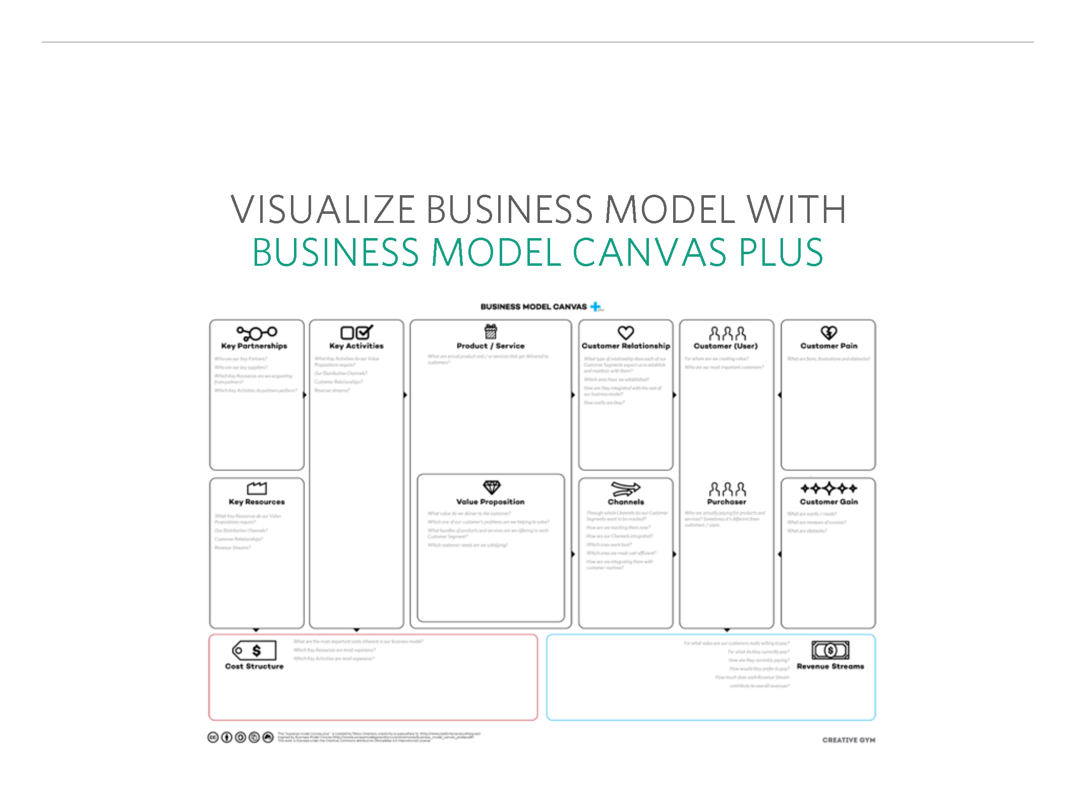 Existing Business Canvas Plus