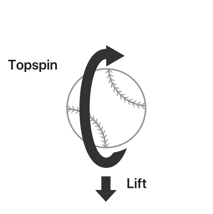 Topspin_Lift.png