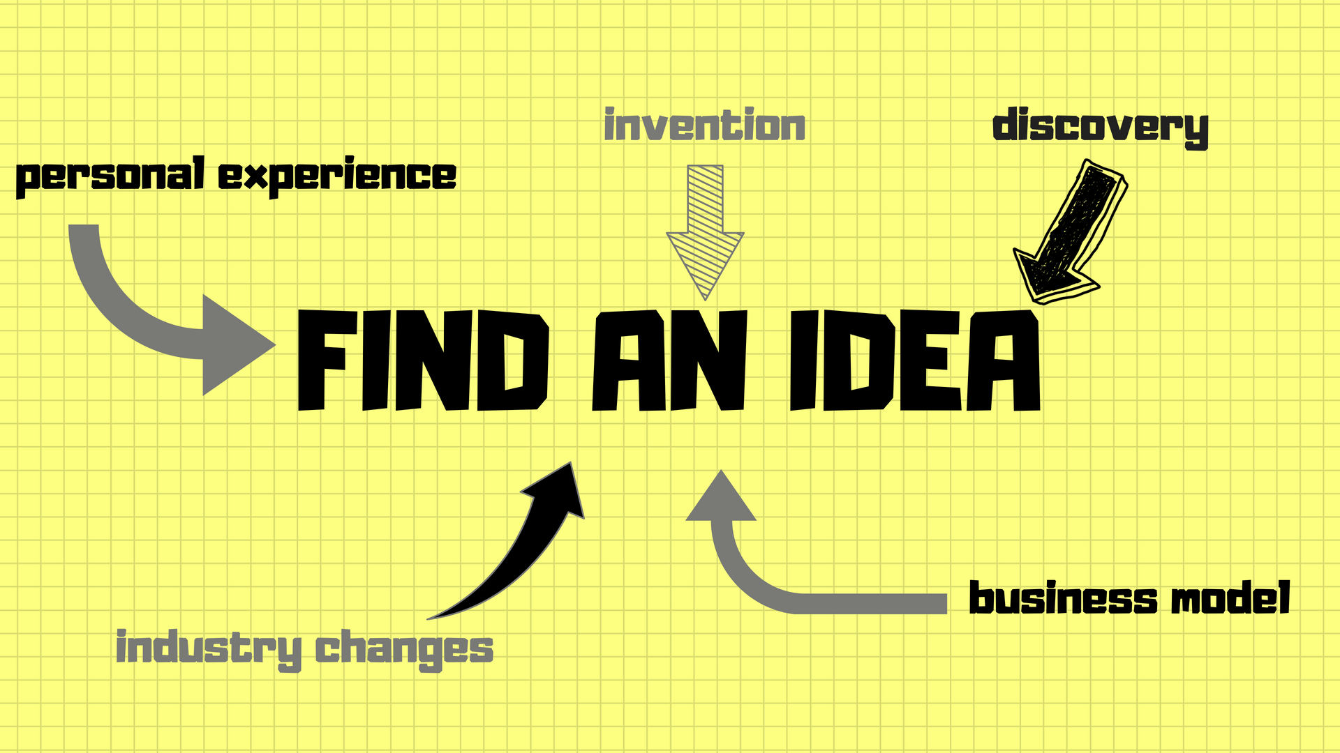 Evaluate your idea and find an idea.png
