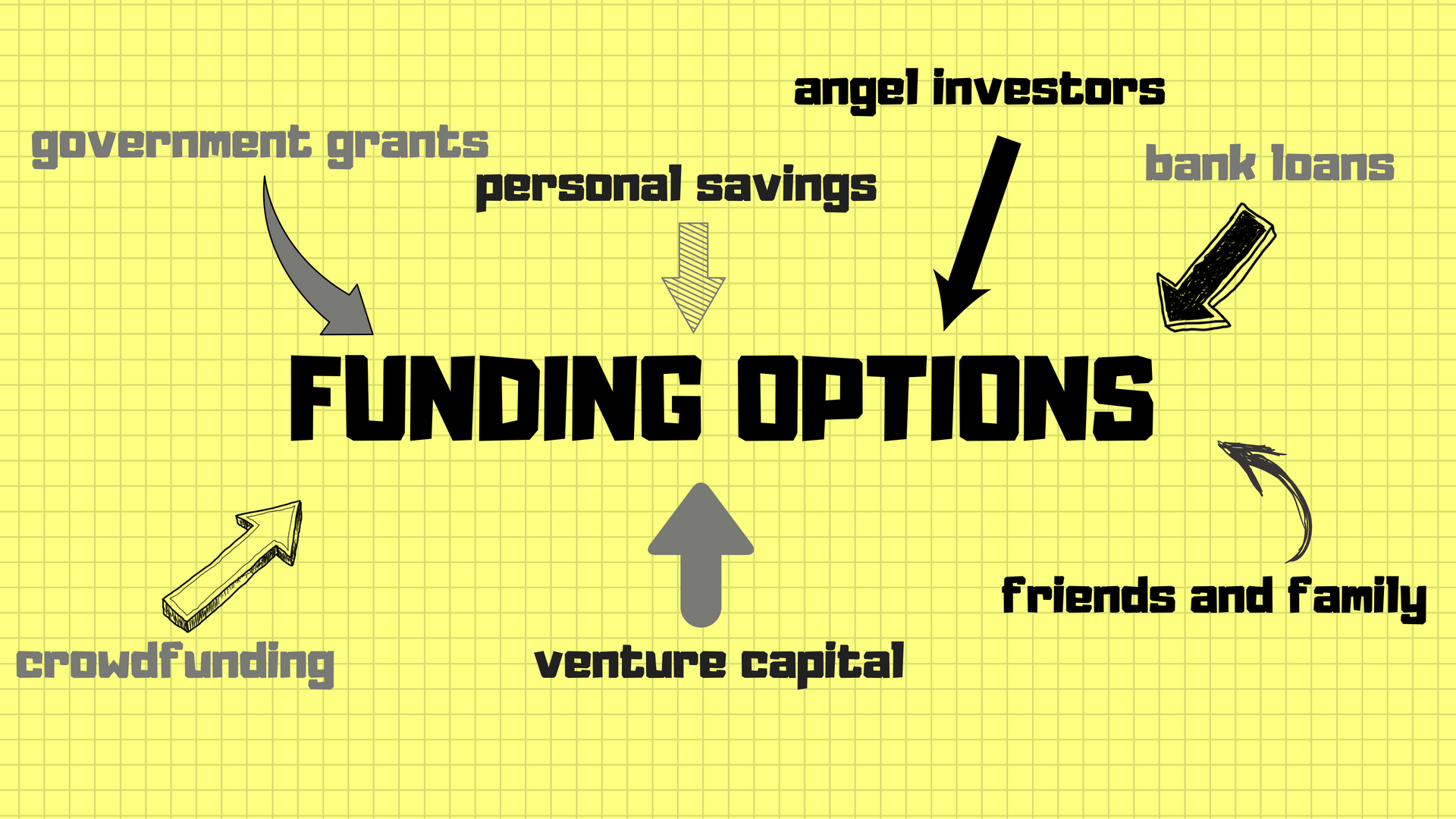 Types of Funding.png