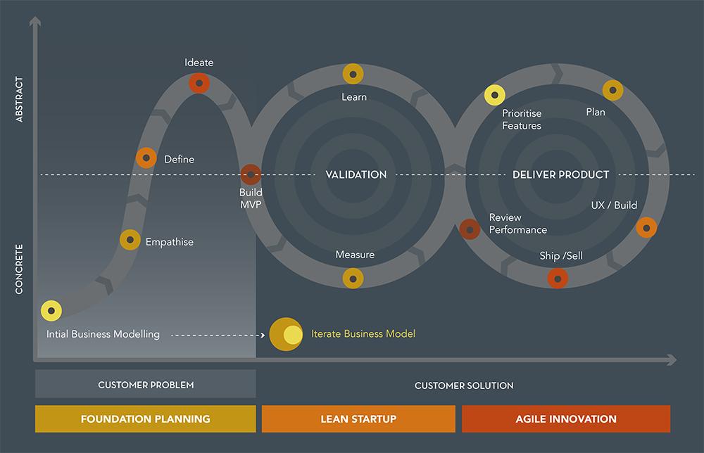 Lean Meets Agile_enterprise_innovation_programme.png