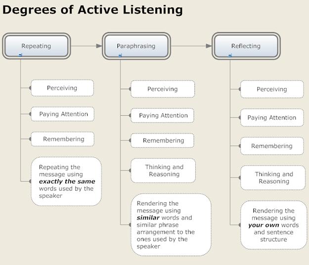 Active Listening Chart by Imelda Bickham