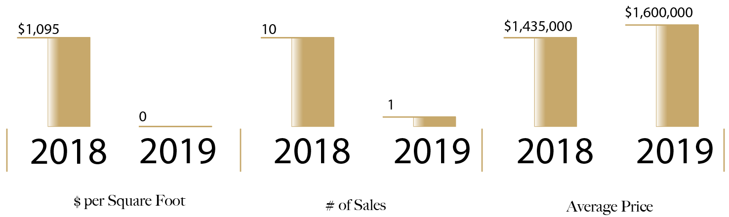 Radiance 2018 vs. Q1 2019 | Condo Weekly