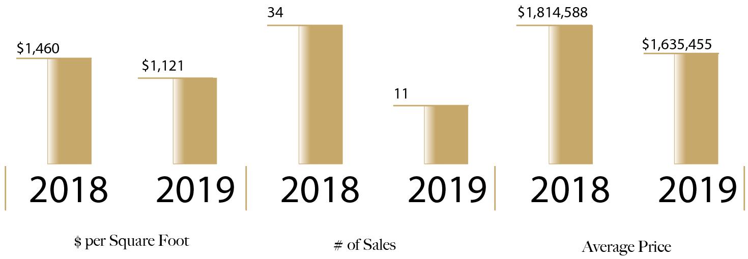 Harrison 2019 Market Graphic, San Francisco