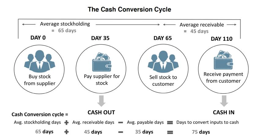Cash Conversion Cysle.png