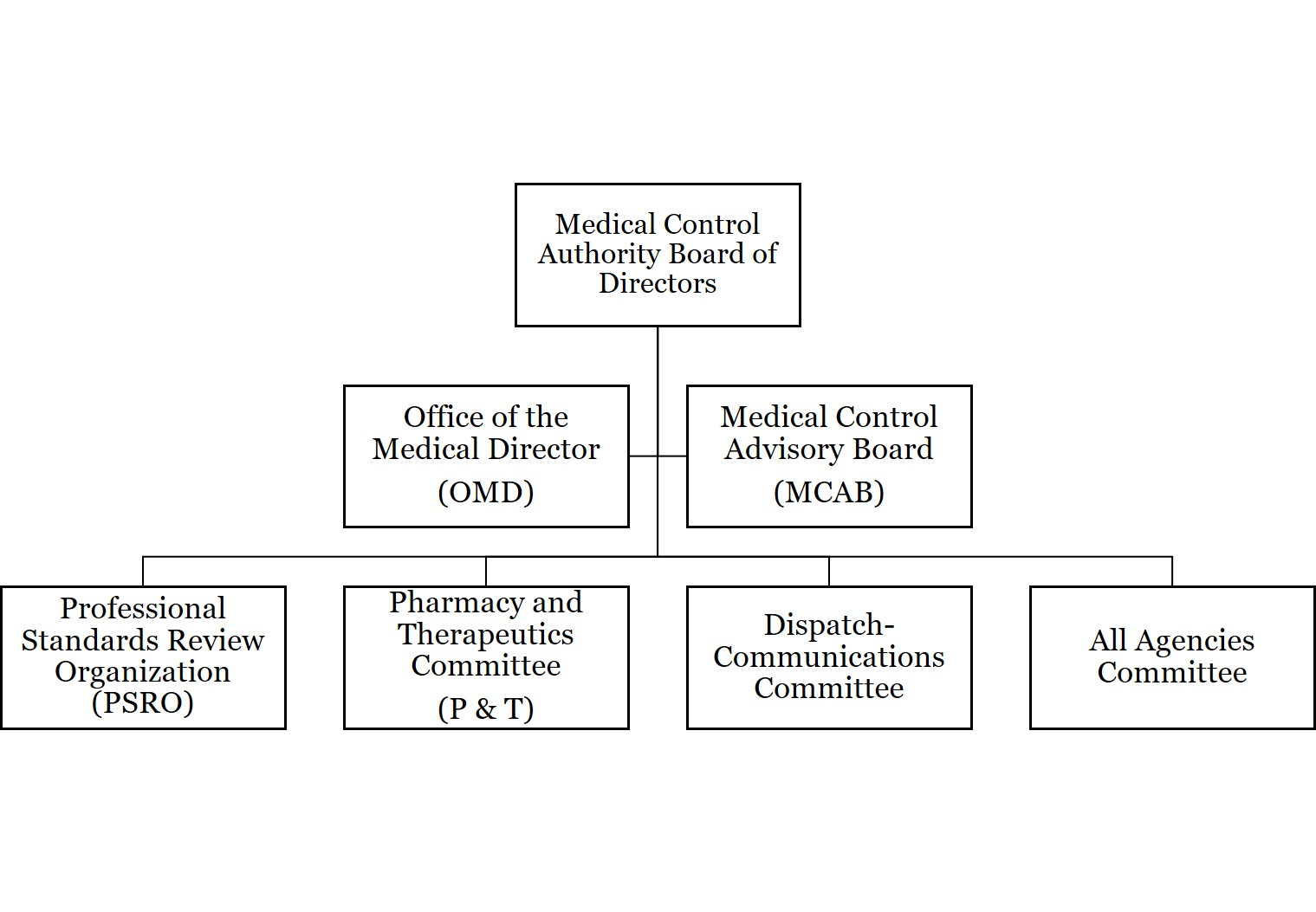 Organizational Chart for website - 18-07-31.jpg