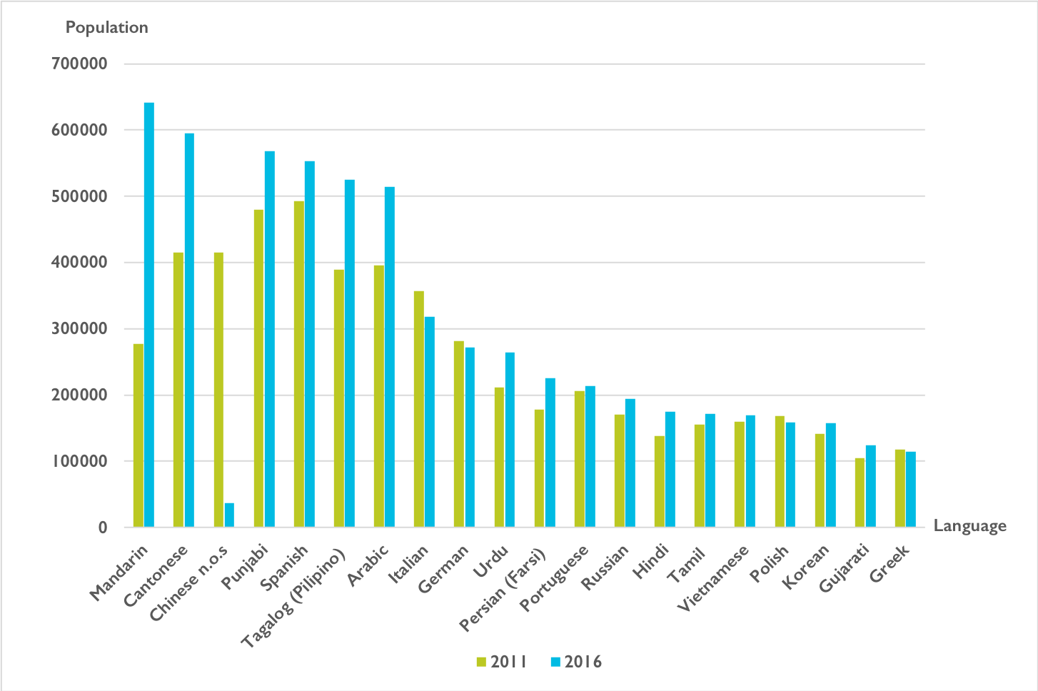 A graph showing the growth of heritage languages over the last five years. In 2011, the top languages are (from most growth to least growth): Spanish, Punjabi, Cantonese, Chinese, Arabic, Tagalog, Italian, German, Mandarin, Urdu, Portuguese, Farsi, Russian, Polish, Vietnamese, Tamil, Korean, Greek and Gujarati. In 2016, the top languages are (from most growth to least growth): Mandarin, Cantonese, Punjabi, Spanish, Tagalog, Arabic, Italian, German, Urdu, Farsi, Portuguese, Russia, Hindi, Tamil, Vietnamese, Polish, Korean, Gujarati, Greek and Chinese.