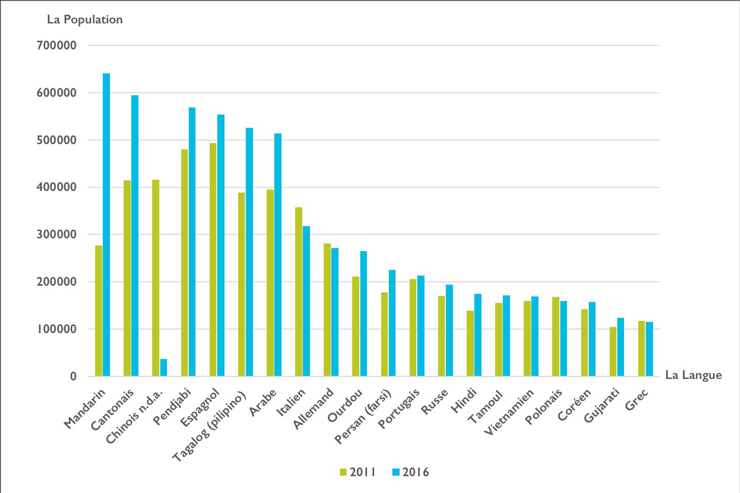 Un graphique illustrant croissance de 20 langues d'origine sur une période de 5 ans, entre 2011 et 2016. En 2011, les principales langues sont (de la croissance à la croissance la plus faible): espagnol, punjabi, cantonais, chinois, arabe, tagalog, italien, allemand, mandarin, ourdou, portugais, farsi, russe, polonais, vietnamien, tamoul, coréen, Grec et Gujarati.En 2016, les principales langues sont (de la croissance à la croissance la plus faible): mandarin, cantonais, punjabi, espagnol, tagalog, arabe, italien, allemand, ourdou, farsi, portugais, russe, hindi, tamoul, vietnamien, polonais, coréen, Gujarati, grec et chinois.