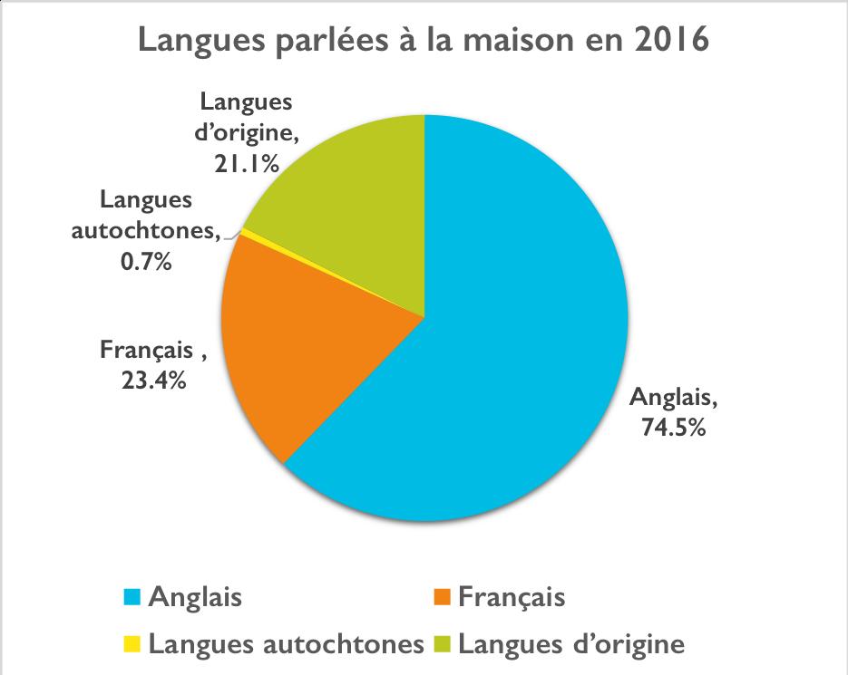 Un graphique illustrant langues parlées a la maison en 2016. Anglais = 74.5%, Francais = 23.4%, langues autochtones = 0.7%, langues d'origine = 21.1%
