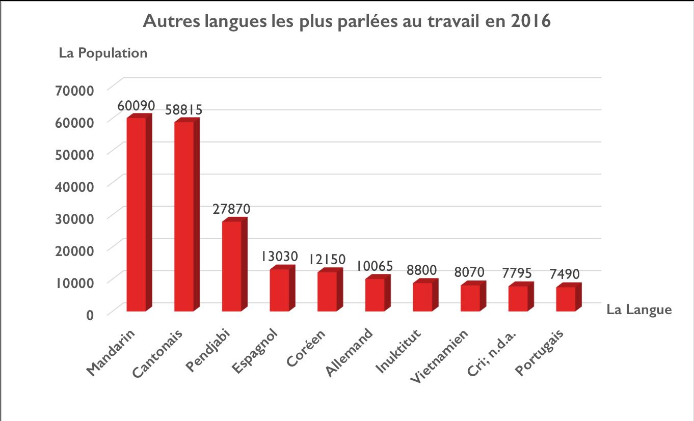 Un graphique illustrant autres langues les plus parlées au travail en 2016. Les langues sont: Mandrin, Cantonais, Pendjabi, Espagnol, Coréen, Allemand, Inuktitut, Vietnamien, Cri, Portugais.