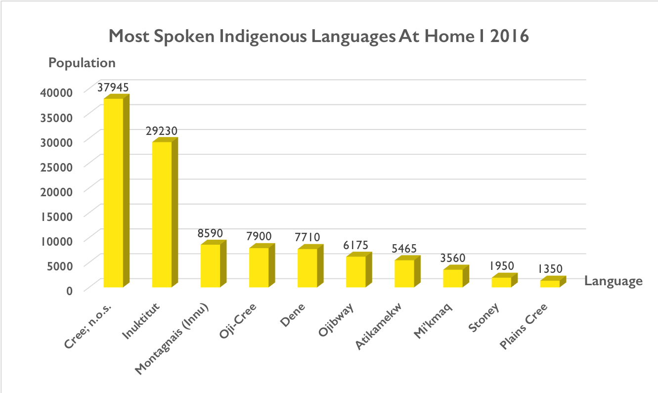 A graph showing the 10 most spoken Indigenous languages in Canada in 2016. The order is: Cree, Inuktitut, Montagnais, Oji-Cree, Dene, Ojibwe, Atikamekw, Mi'kmaq, Stoney, and Plains Cree.