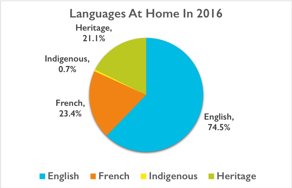 A graph showing language use at home in Canada. Heritage = 21.1% Indigenous = 0.7% French = 23.4% English = 74.5%