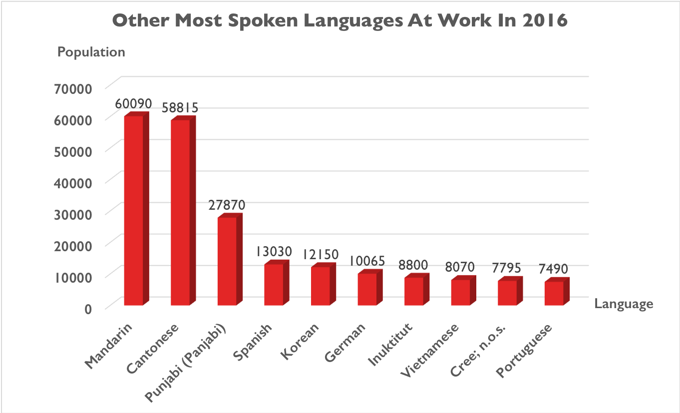 A graph showing other most spoken languages at work in 2016. From most spoken to least spoken: Mandarin, Cantonese, Punjabi, Spanish, Korean, German, Inuktitut, Vietnamese, Cree, and Portuguese.