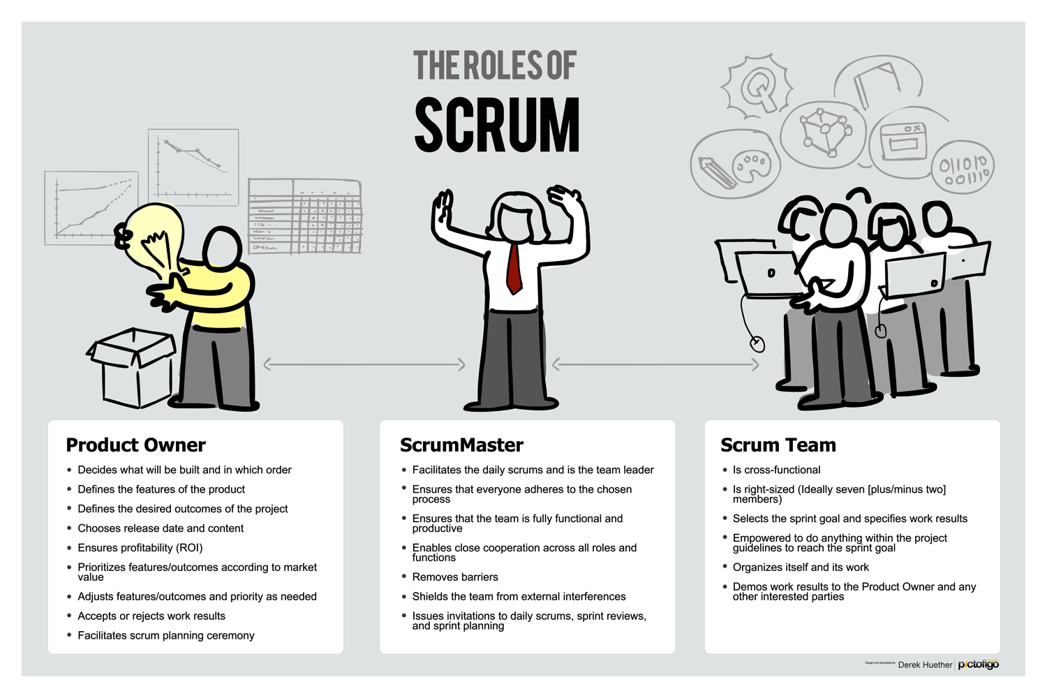 The Roles of Scrum - This is a female ScrumMaster version.  Perfect for dressing up any wall, or instantly creating a theme for a room. Images look great on this high-quality poster.Available in 11