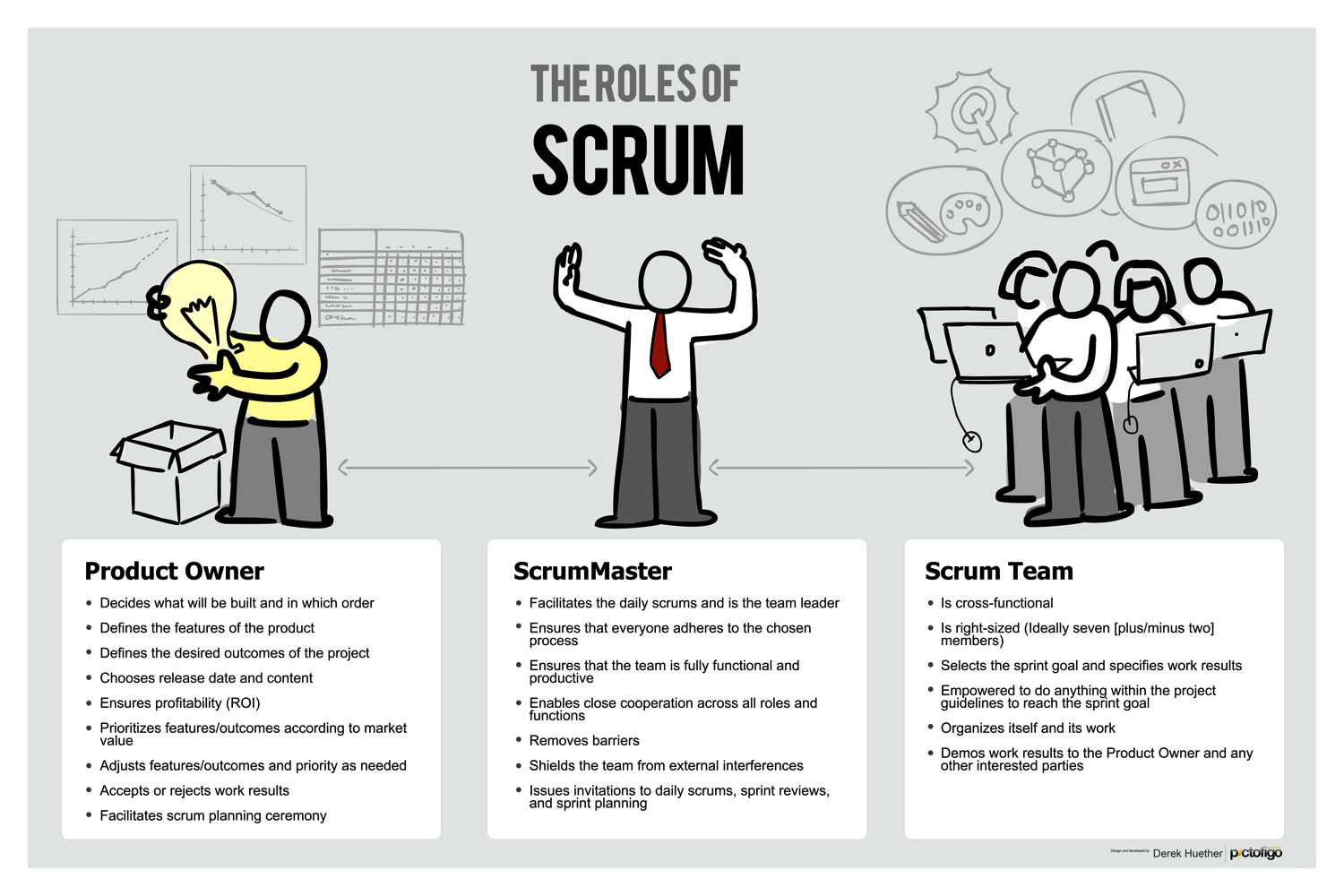 The Roles of Scrum - This is a male ScrumMaster version.Perfect for dressing up any wall, or instantly creating a theme for a room. Images look great on this high-quality poster.Available in 11
