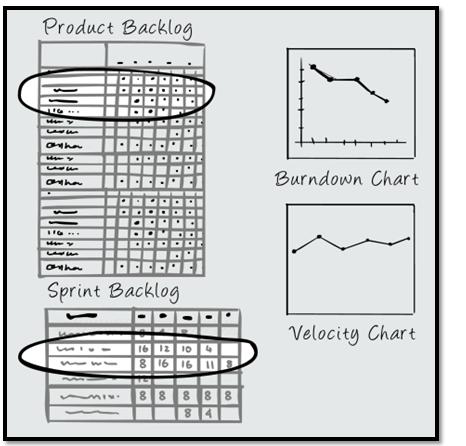 Product Backlog and Sprint Backlog