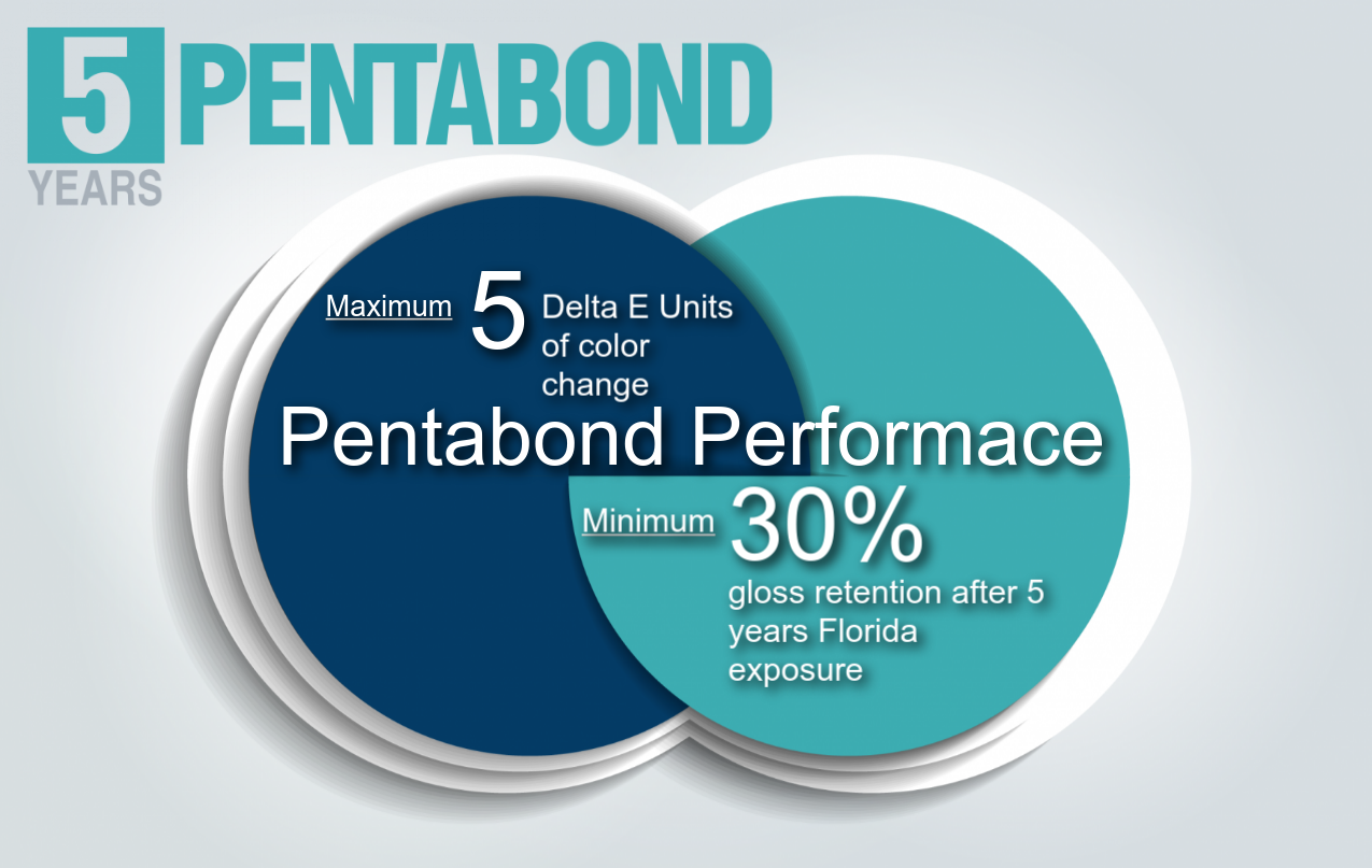 Pentabond©, (P500) Series AAMA 2604 Polyester - Pentabond technology is based on proprietary polyester technology and is formulated specifically to meet the requirements of AAMA 2604. In addition to resin technology, the selection of additives, pigments and fillers was done to maximize physical properties after extended outdoor exposure while maintaining high levels of gloss and color retention.Minimum 30% gloss retention after 5 years Florida exposureMaximum of 5 Delta E units, (Hunter), of color change as calculated in accordance with ASTM D 2244, Section 6.3Limited Warranty is available for select color/gloss combinations