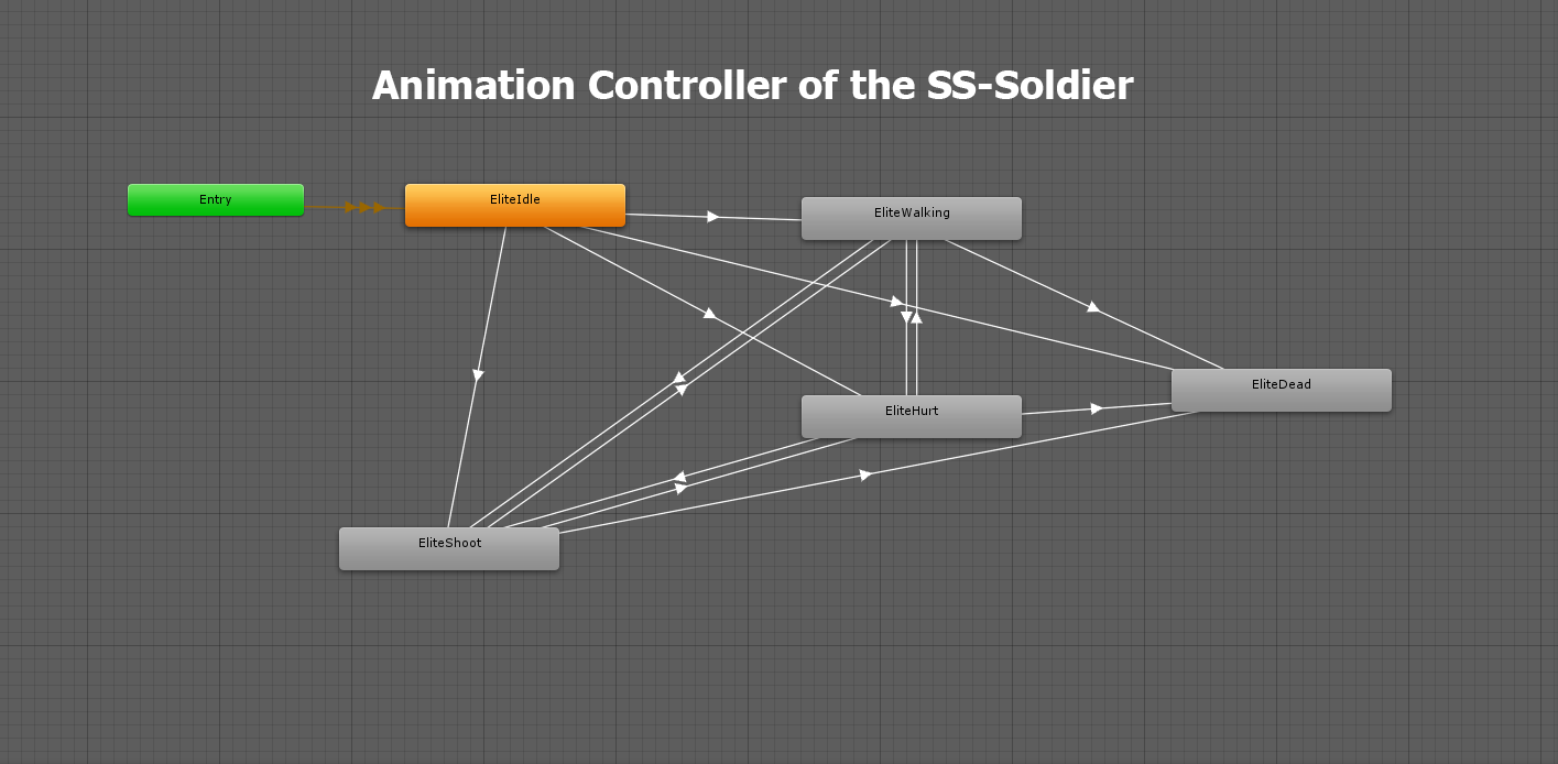 Animation Controller