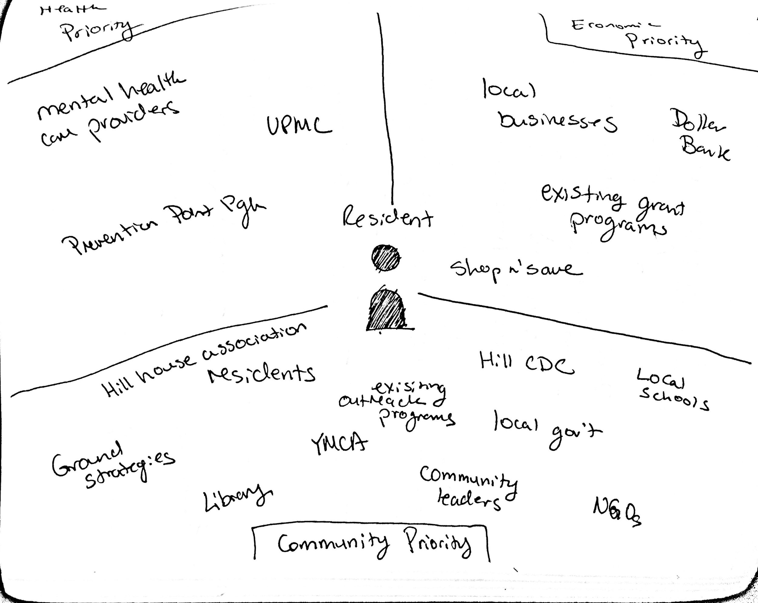 A broader look at all the kinds of institutions a resident interacts with