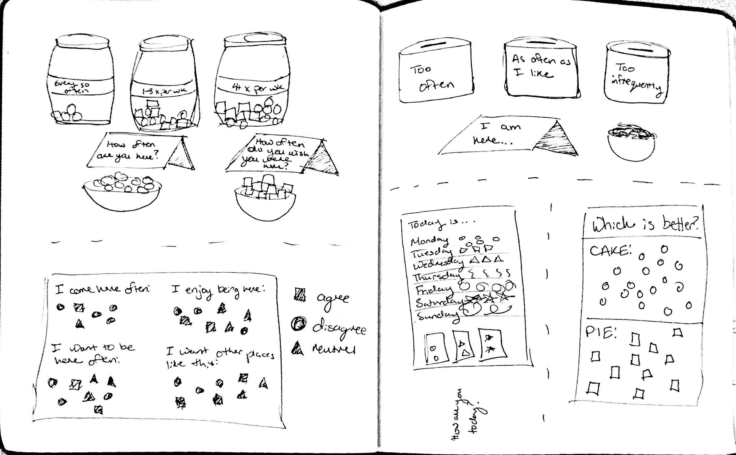 Brainstorming research methods