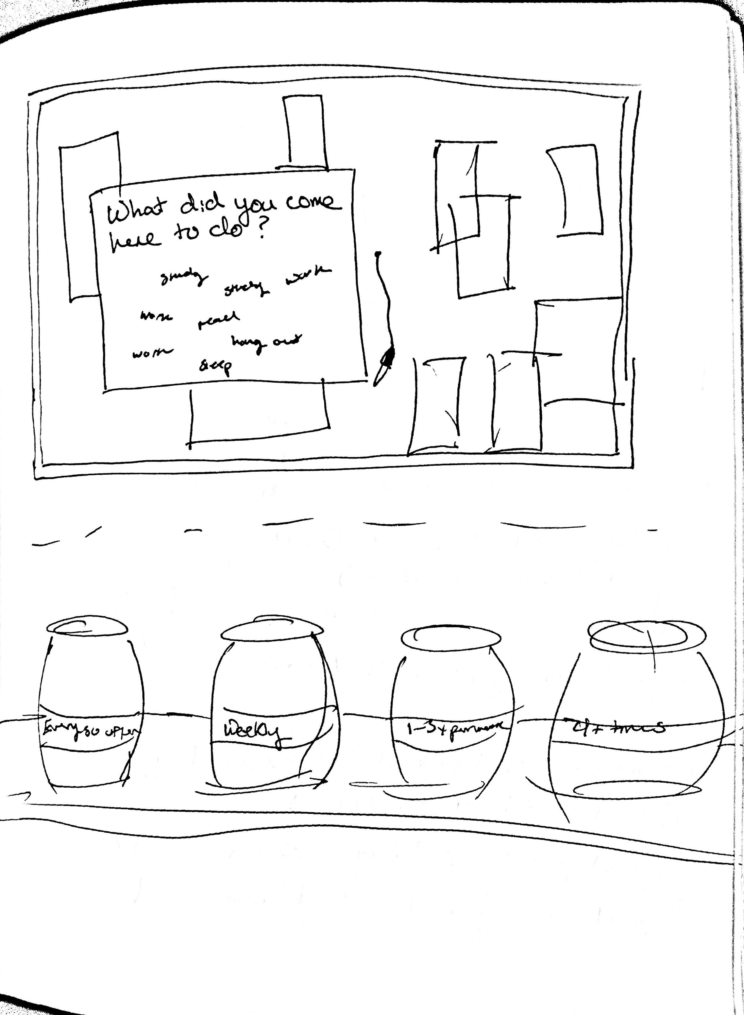 Sketch of potential methods in context