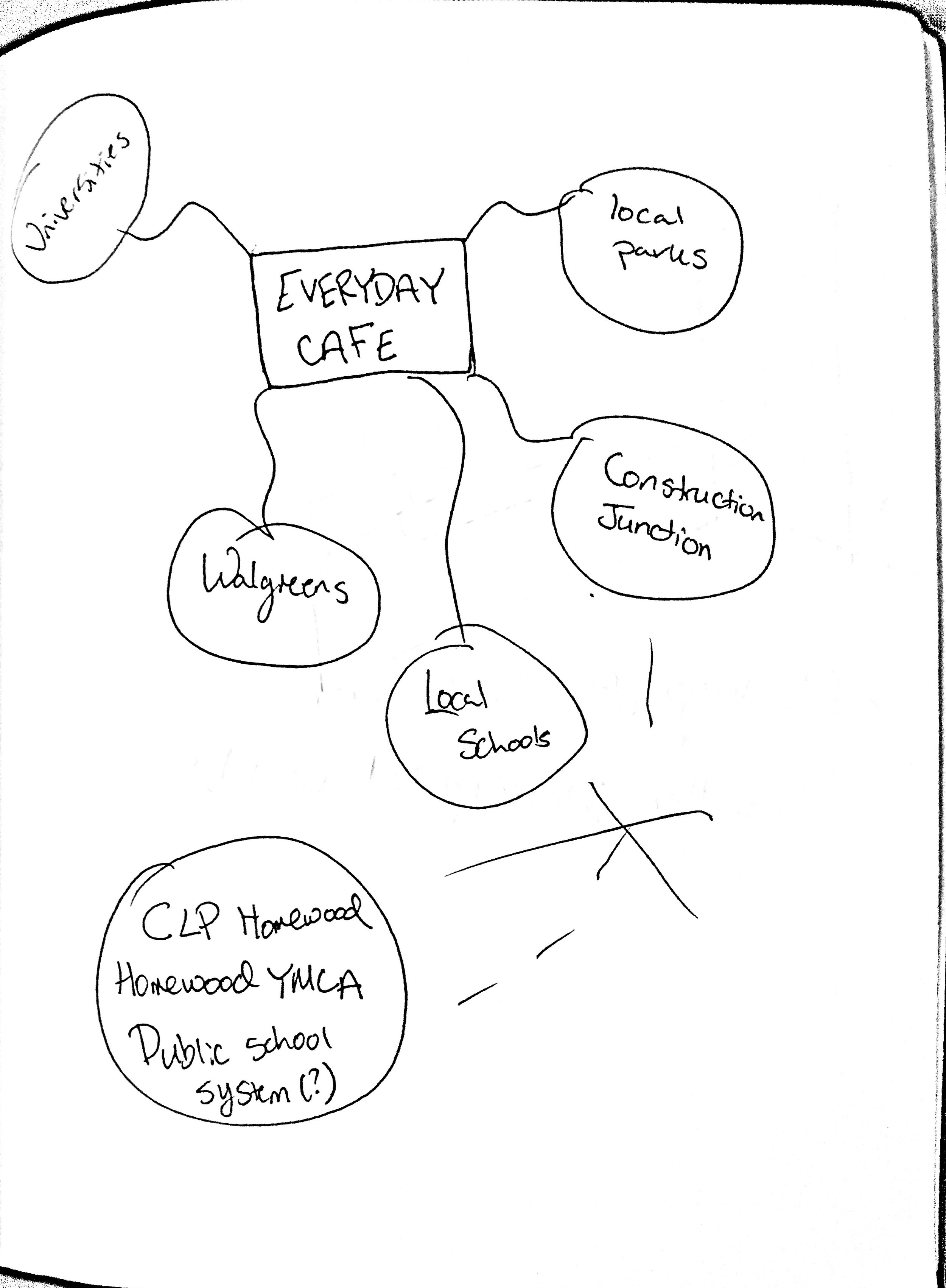 Network sketch (click to enlarge)