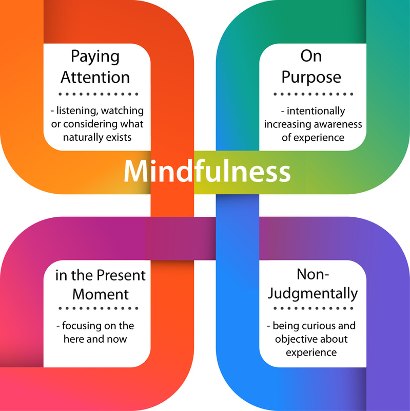 what-is-mindfulness-without-logo-01_1_orig.jpg