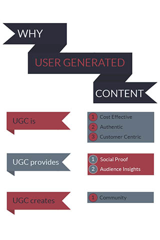 infographic showing why to use UGC user-generated content