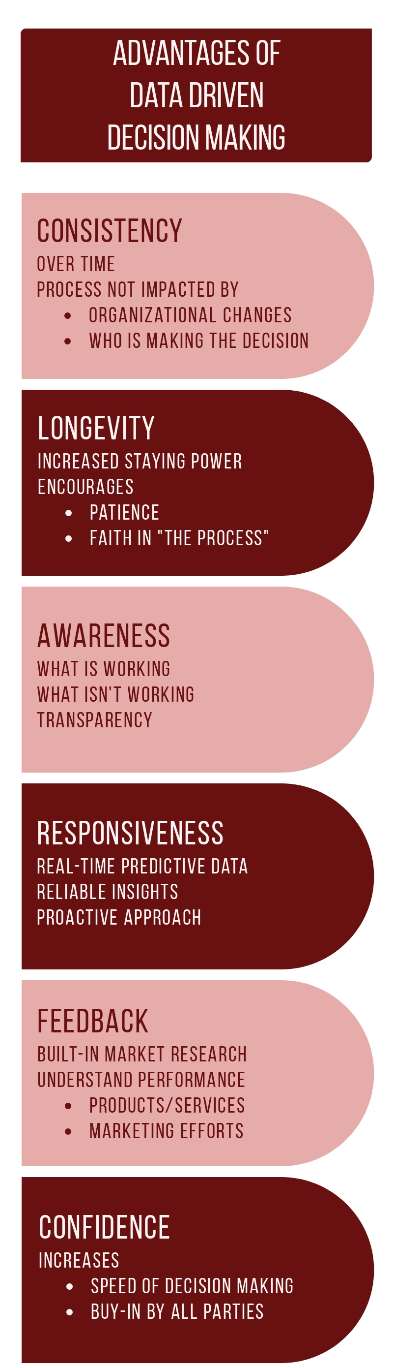 Infographic describing six organizational advantages of using a data driven decision making process
