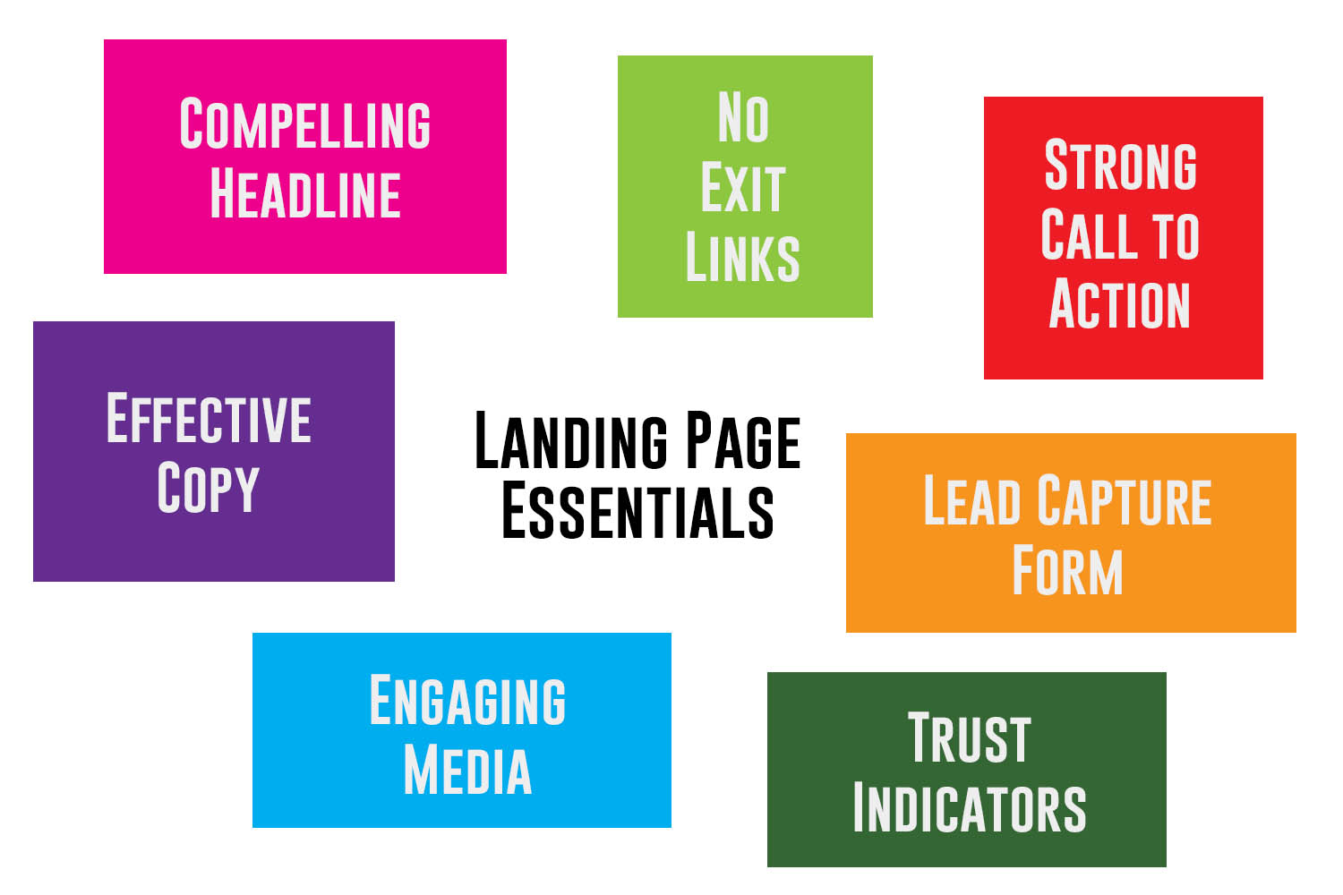 Colored blocks containing landing page essentials: compelling headline, effective copy, engaging media, lead capture form, strong call to action, and no exit links.
